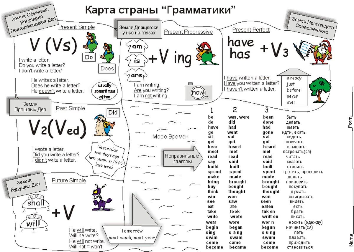 Упражнения на времена английского глагола Tenses